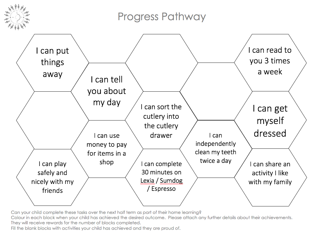 Progress Pathways